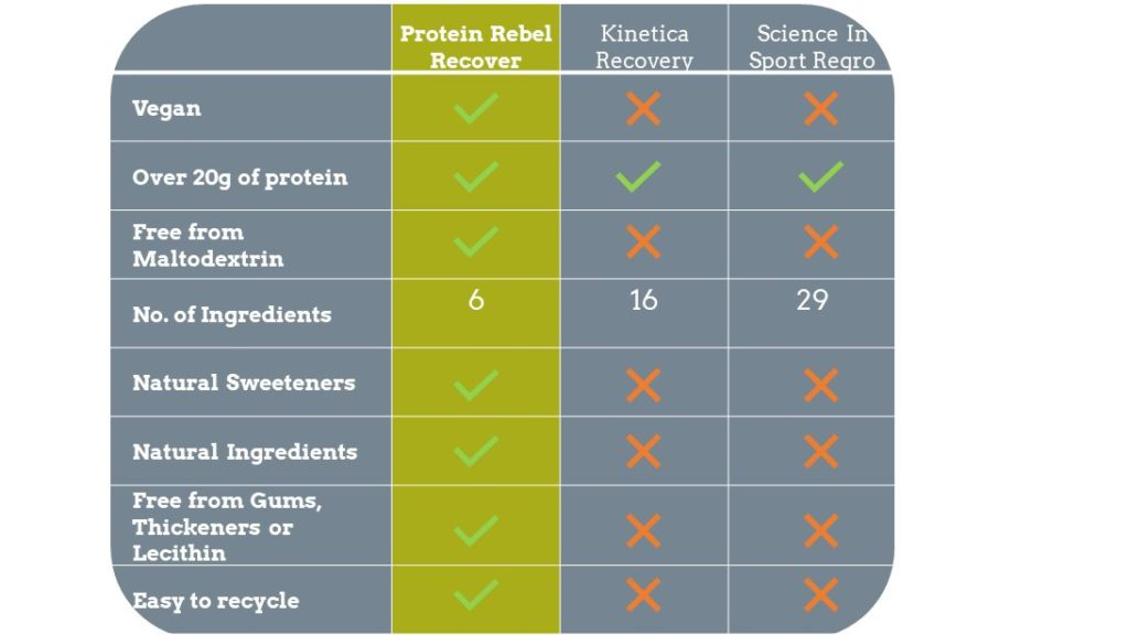 comparing Recover against rival products